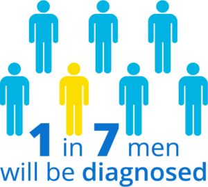 1 in 7 Men will be diagnosed with prostate cancer